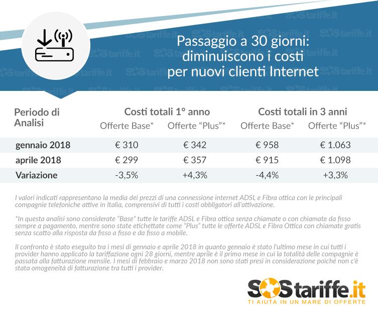 Tabella Costi offerte NIP dopo ritorno 30 giorni_SosTariffe.it_aprile2018